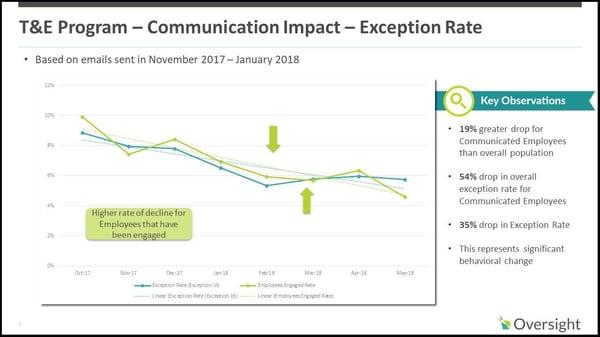 Communication Impact image-1